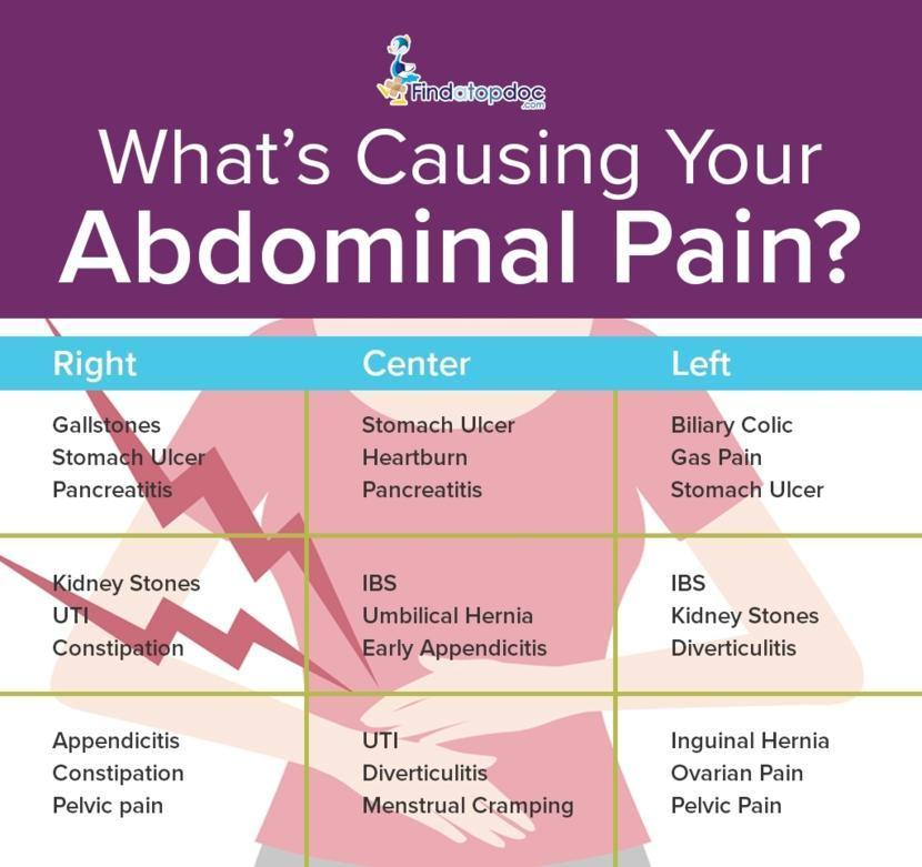 What Are The Causes Of Abdominal Pain
