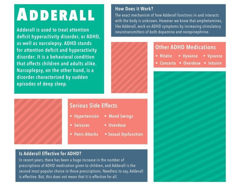 Adderall for ADHD: Does it Work? | FindATopDoc