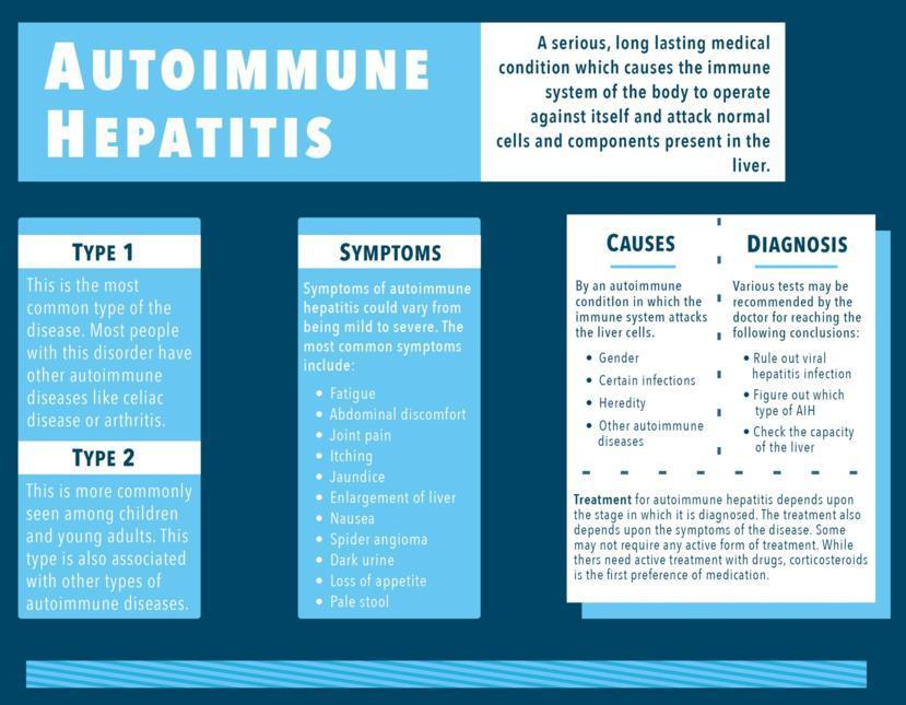 Autoimmune Hepatitis: Symptoms, Causes, Treatment, and ...