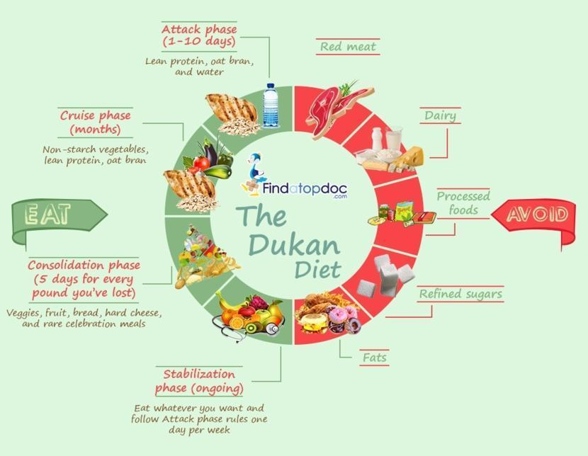 Dukan Diet Food List and Health Benefits: Is this diet for you?