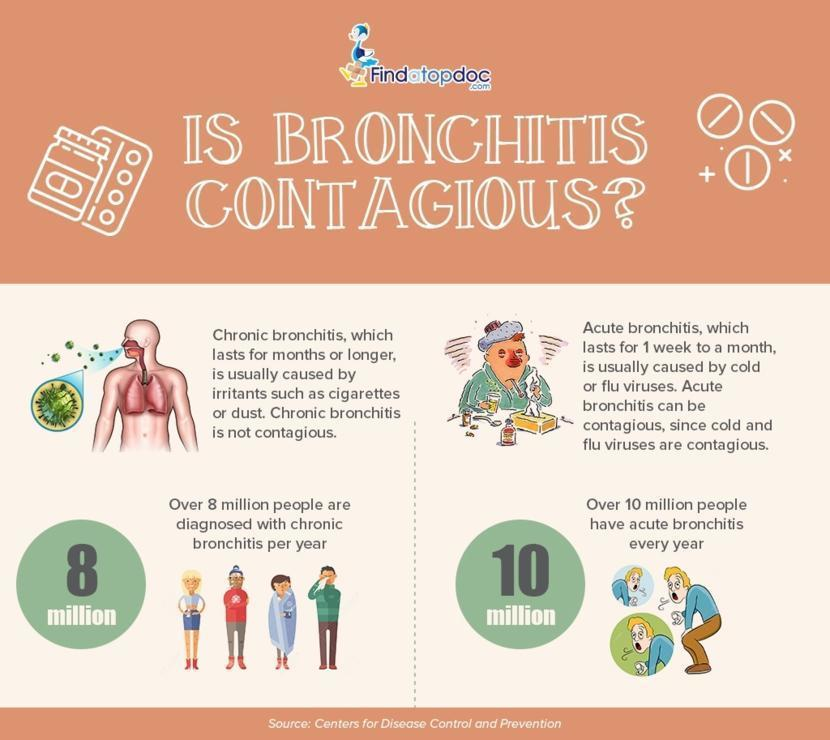 how long asthmatic bronchitis last