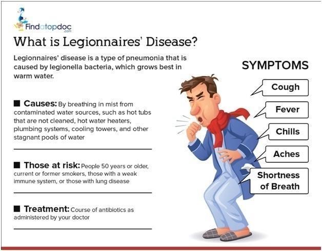 Legionnaires' Disease: Symptoms, Causes, Treatment, and ...