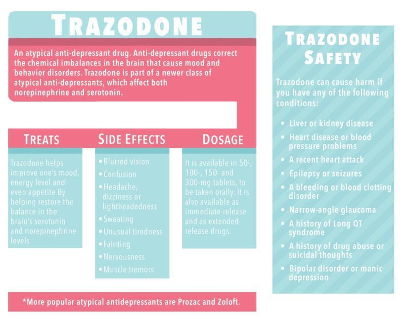 Trazodone: Withdrawal, Abuse, and Overdose