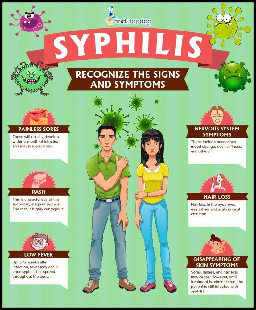Is Syphilis Curable? What Are The Stages Of Syphilis?