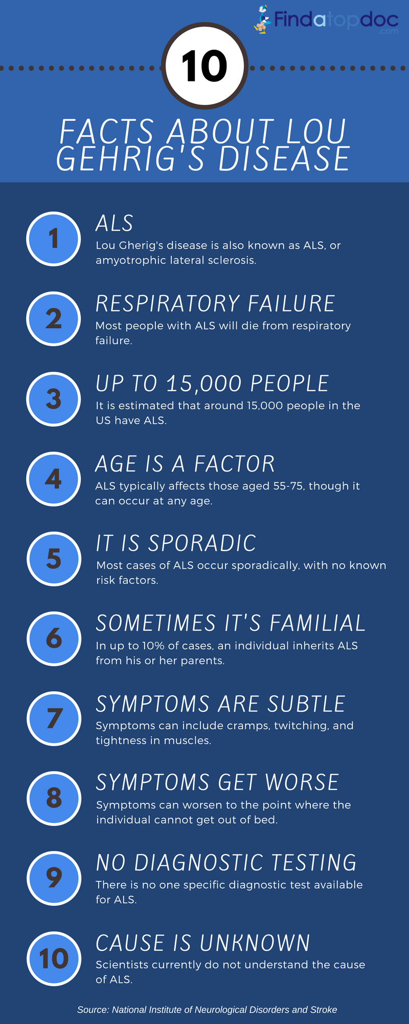 What is (ALS) Amyotrophic Lateral Sclerosis: Common Symptoms