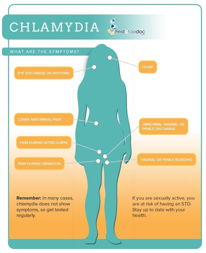 Chlamydia in Women: Signs and Symptoms of Chlamydia
