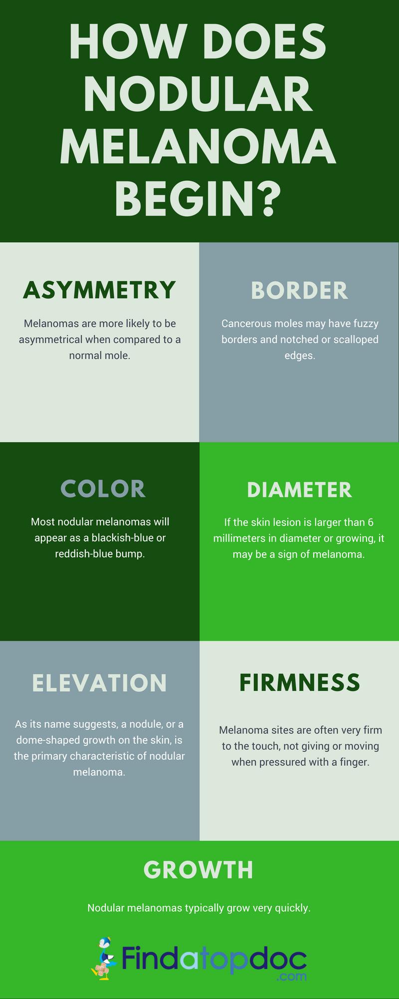What Is Nodular Melanoma? Symptoms of Nodular Melanoma?