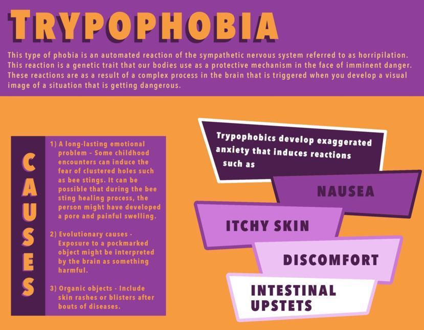 What Does Trypophobia Do To The Brain