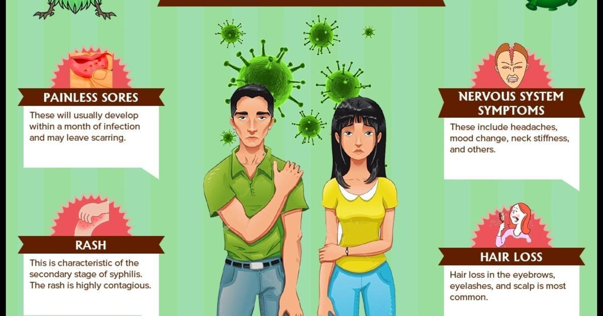 Sign and Symptoms of syphilis in Men and Women [Infographic] Cardiovascular Syphilis Symptoms