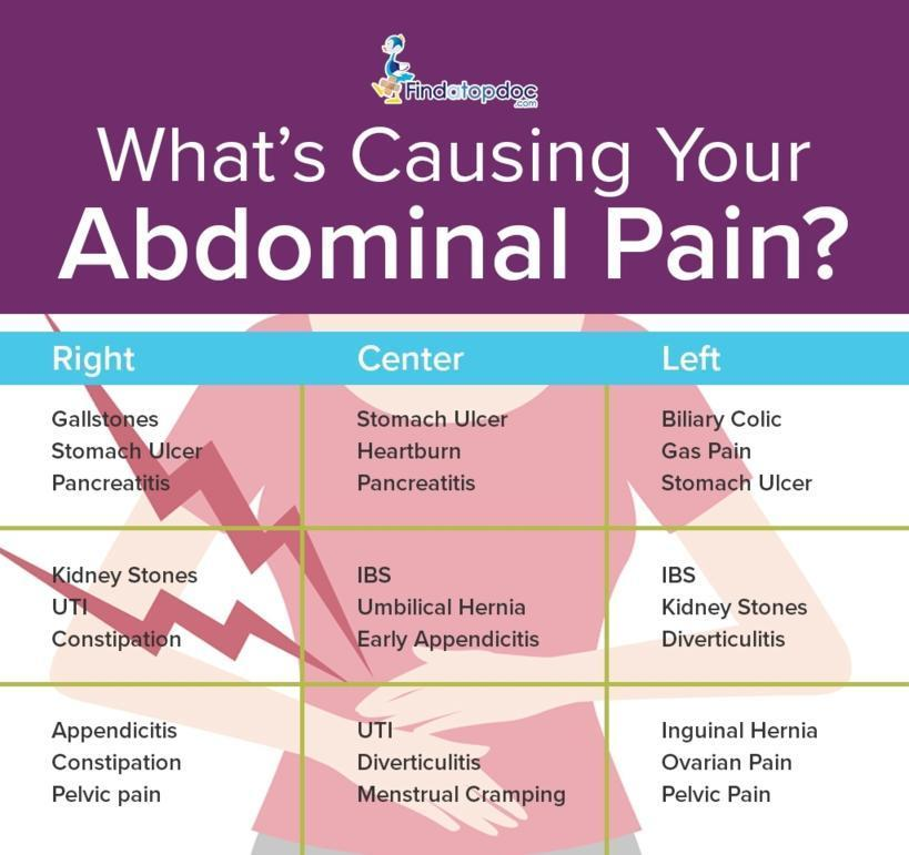 What S Causing Your Abdominal Pain Infographic