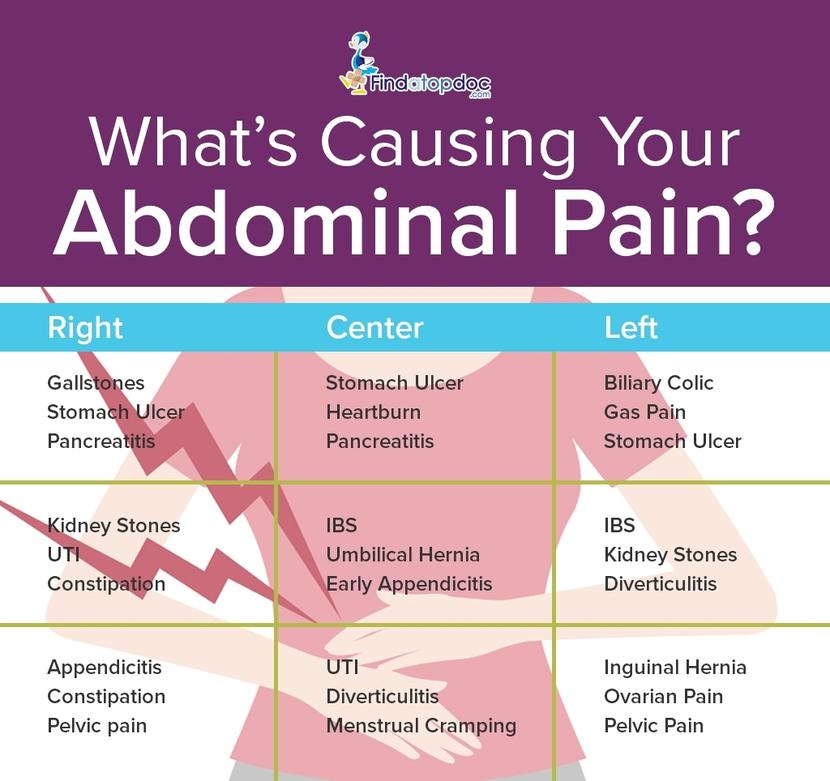 Causes of lower abdominal pain while on clomid