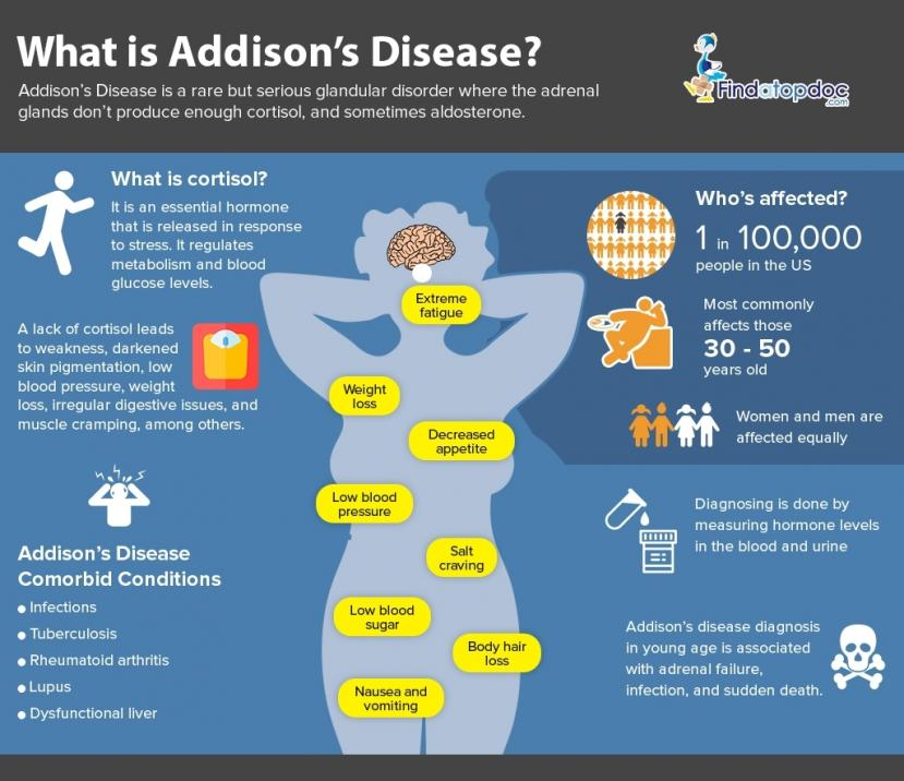 What are the signs and symptoms of Addison's disease?