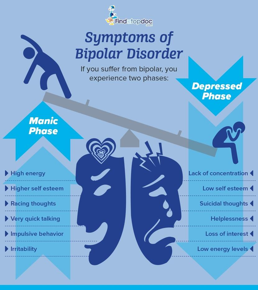 Bipolar Disorder: Symptoms, Causes, Treatment, and ...