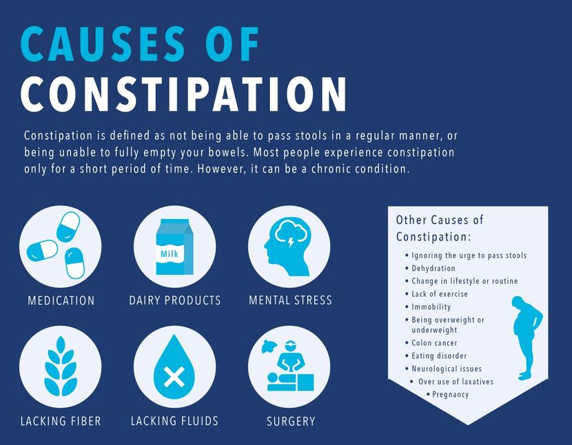 Can milk cause constipation in adults