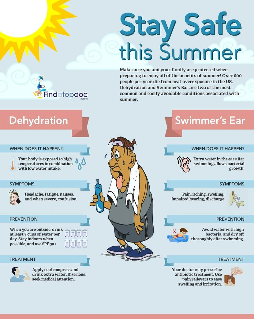 what is dehydration what causes Read about what causes dehydration and learn how to rehydrate without the excess sugar from the experts in hydration - hydralyte.