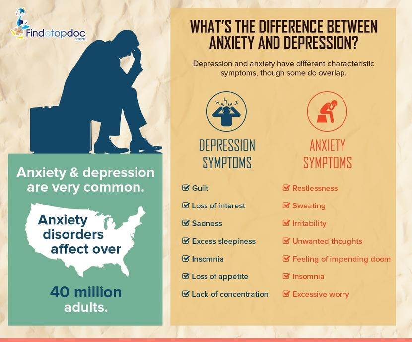 What is the Difference Between Anxiety and Depression?