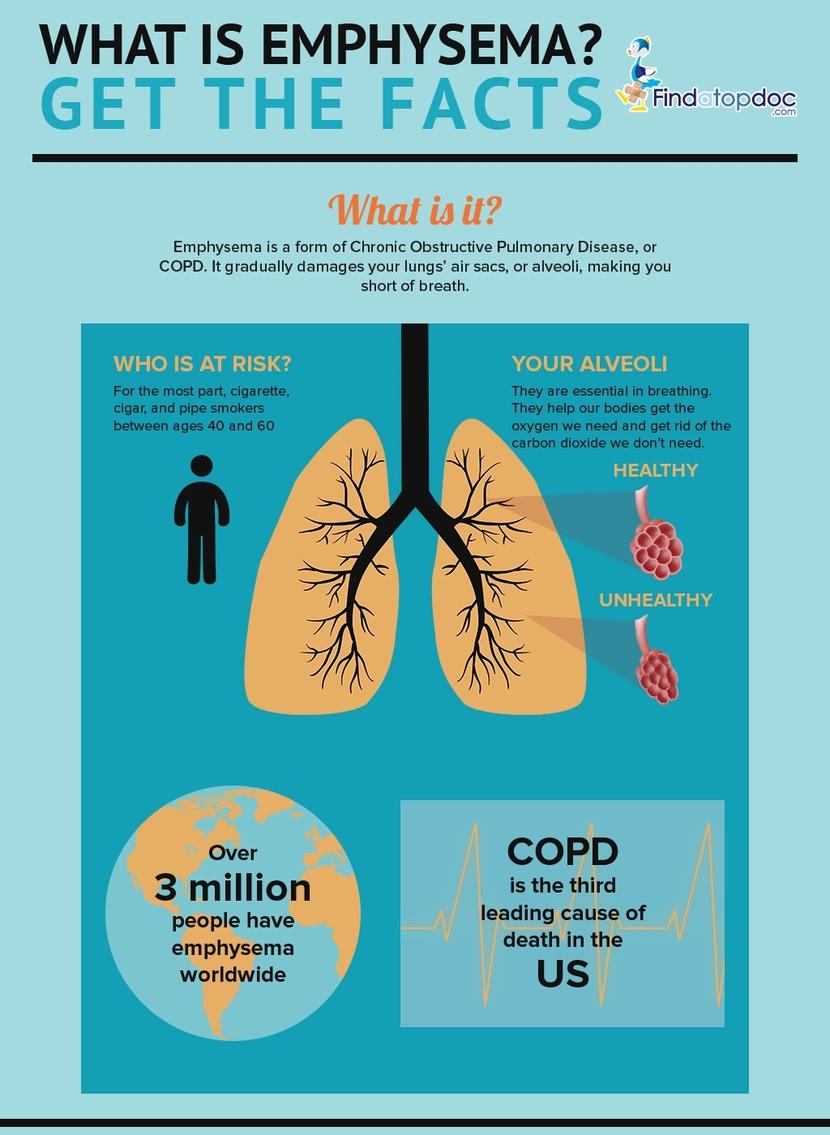 the medical description of the disease emphysema Chronic obstructive pulmonary disease (copd) provider's guide to diagnose and code copd what is copd icd-10-cm description : definition/tip coding tip.