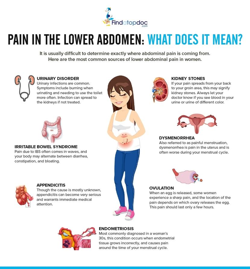 Lower abdominal pain after sex female