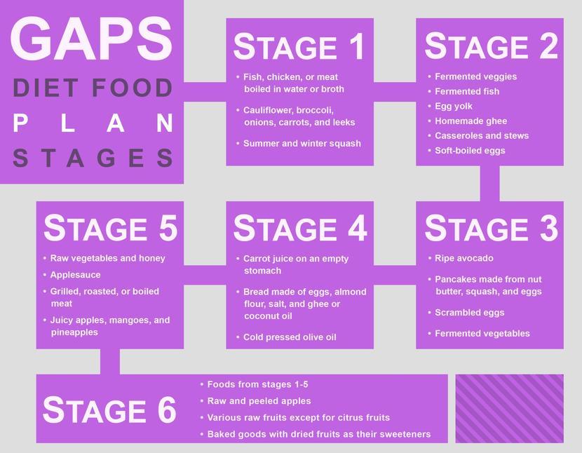 Full Gaps Diet Food List