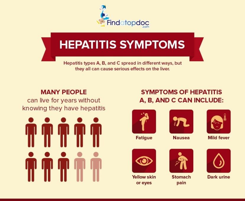 the spread of virus and main symptoms of hepatitis a It may also be spread through close contact with an infectious person early symptoms of hepatitis a infection can be mistaken for influenza, but some sufferers, especially children, exhibit no symptoms at all.
