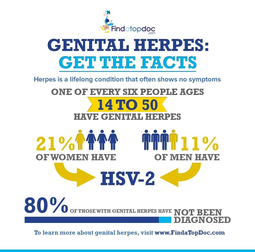 signs and symptoms of genital herpes
