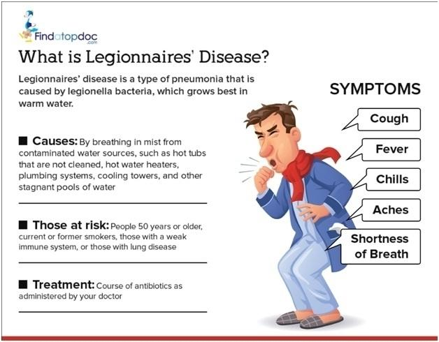 legionnaires' disease: symptoms, causes, treatment, and diagnosis, Human Body