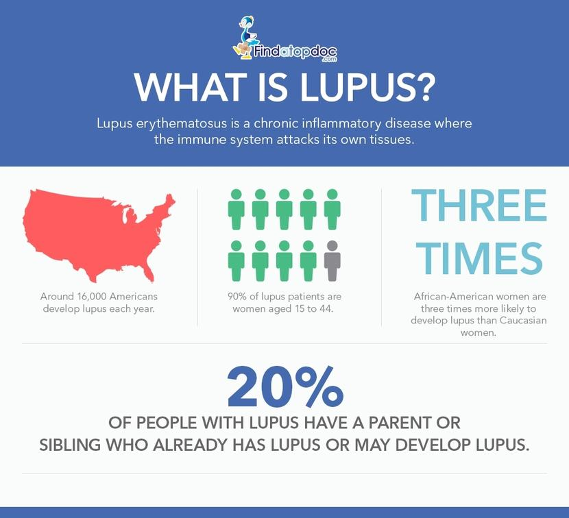 Everything You Need To Know About Lupus