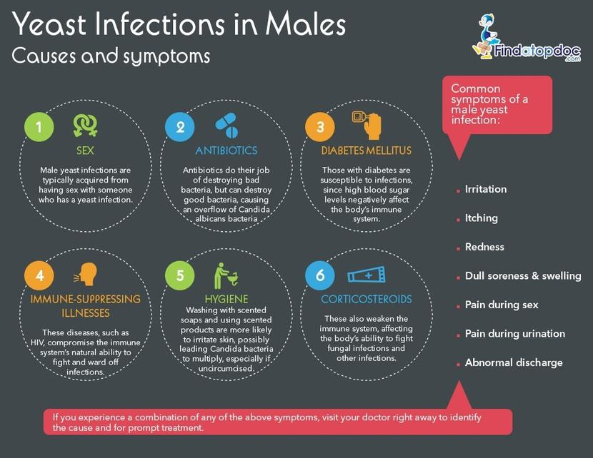 Yeast Infection Men Genital Can Men Get a Y...