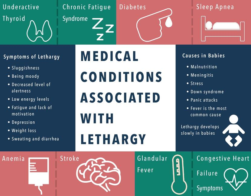 Medical Conditions Associated with Lethargy