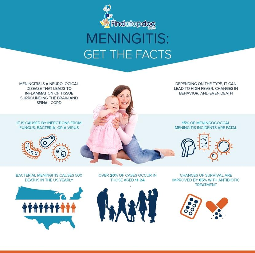Meningitis Is Usually Caused By A Viral Infection But: Is Meningitis Contagious? How Long Can Meningitis Be