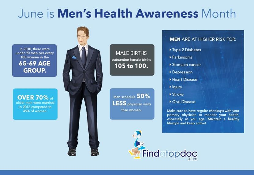 Mens Health facts
