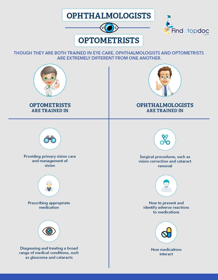 Optometrist vs Ophthalmologist