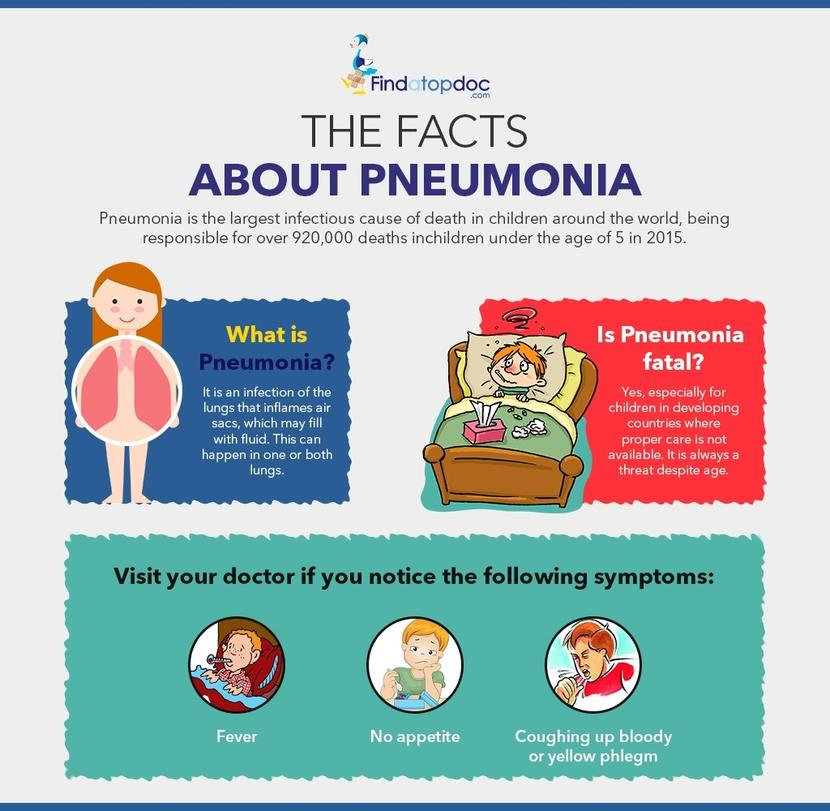Pneumonia facts