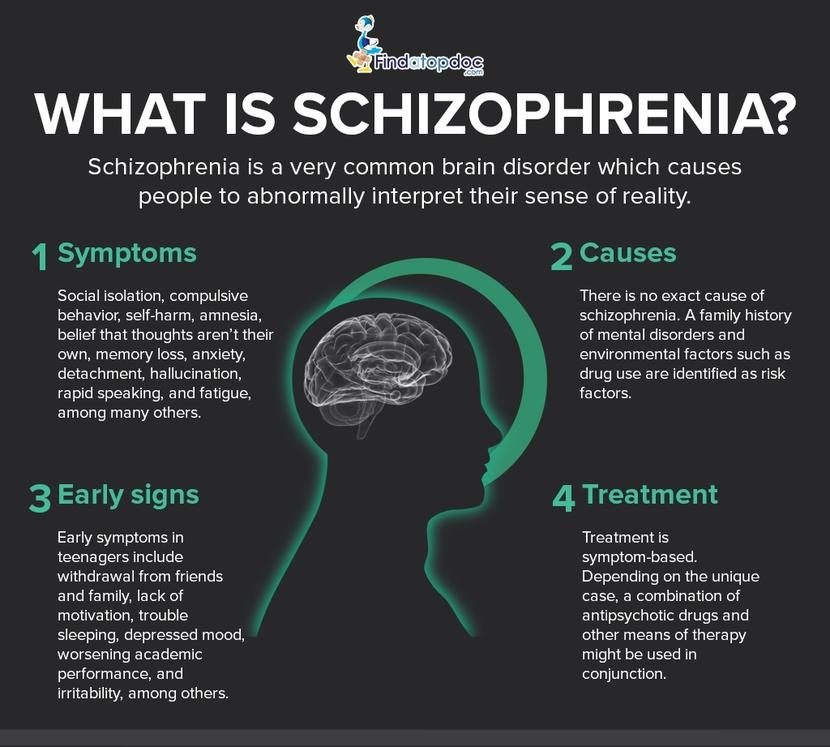 facts about schizophrenia the most common and destructive kind of psychosis The different types of schizophrenia are:  30–40% of teens who exhibit these  signs will develop schizophrenia or another psychotic disorder.