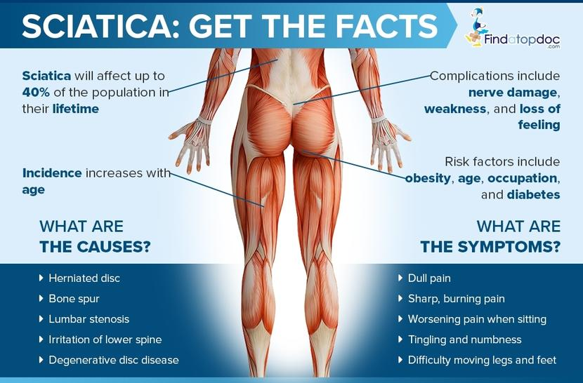 What Is Lower Back Pain With Sciatica