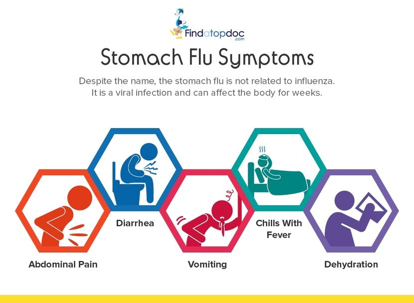 how long does the stomach flu last?, Human Body