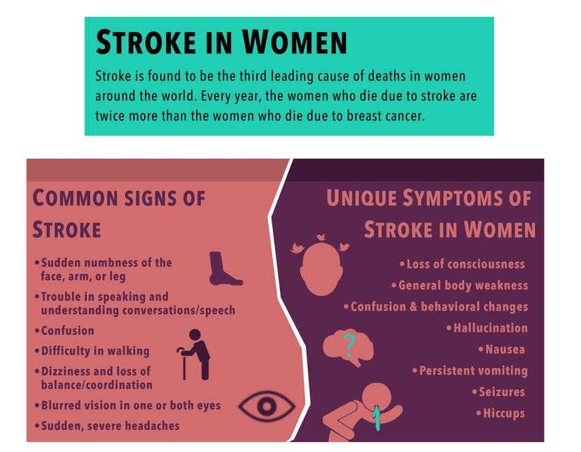 how to know if you are having a stroke