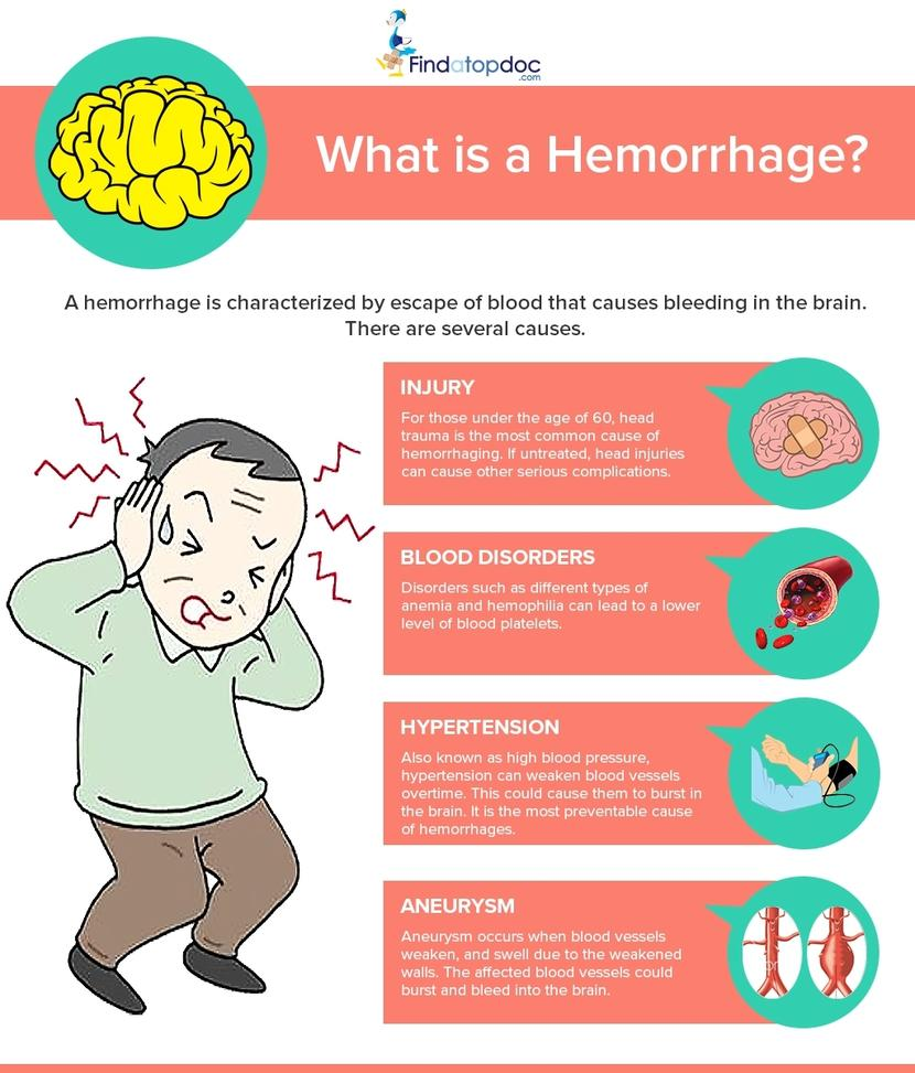 What is a Hemorrhage?