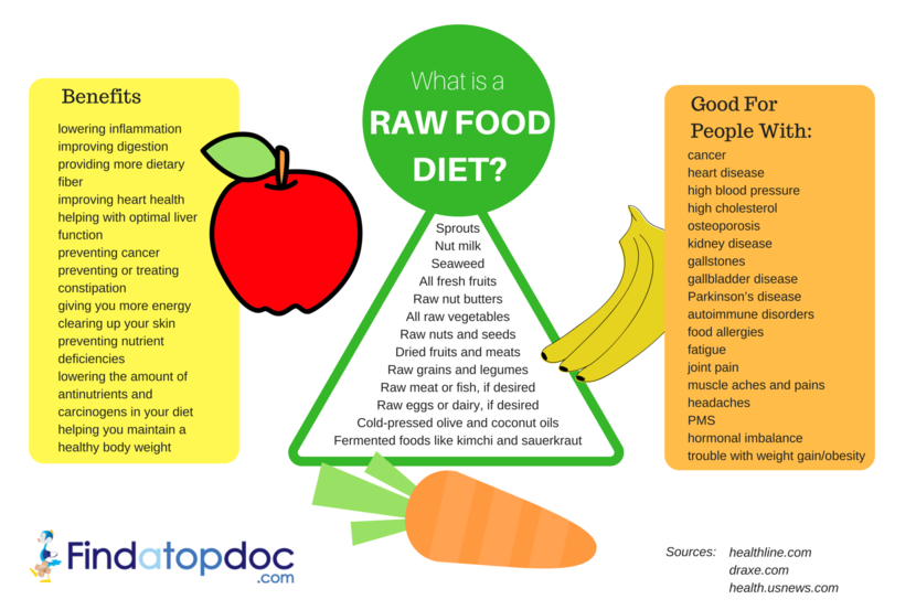 What is a Raw Foo Diet?