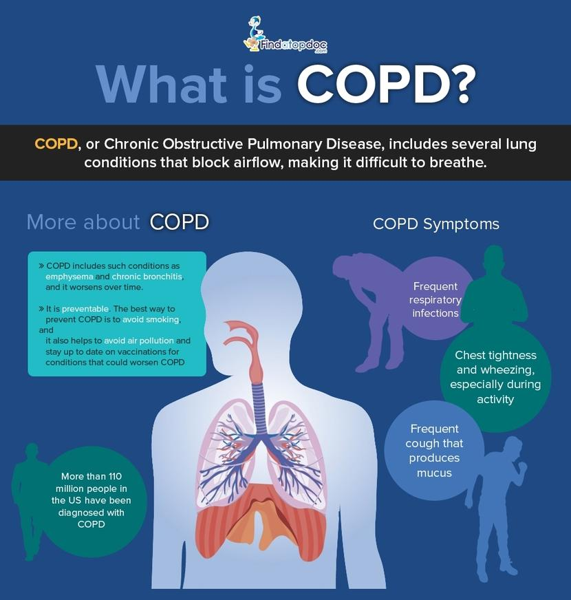Symptoms Of Lung Cancer Or Chronic Obstructive Pulmonary Disease Copd